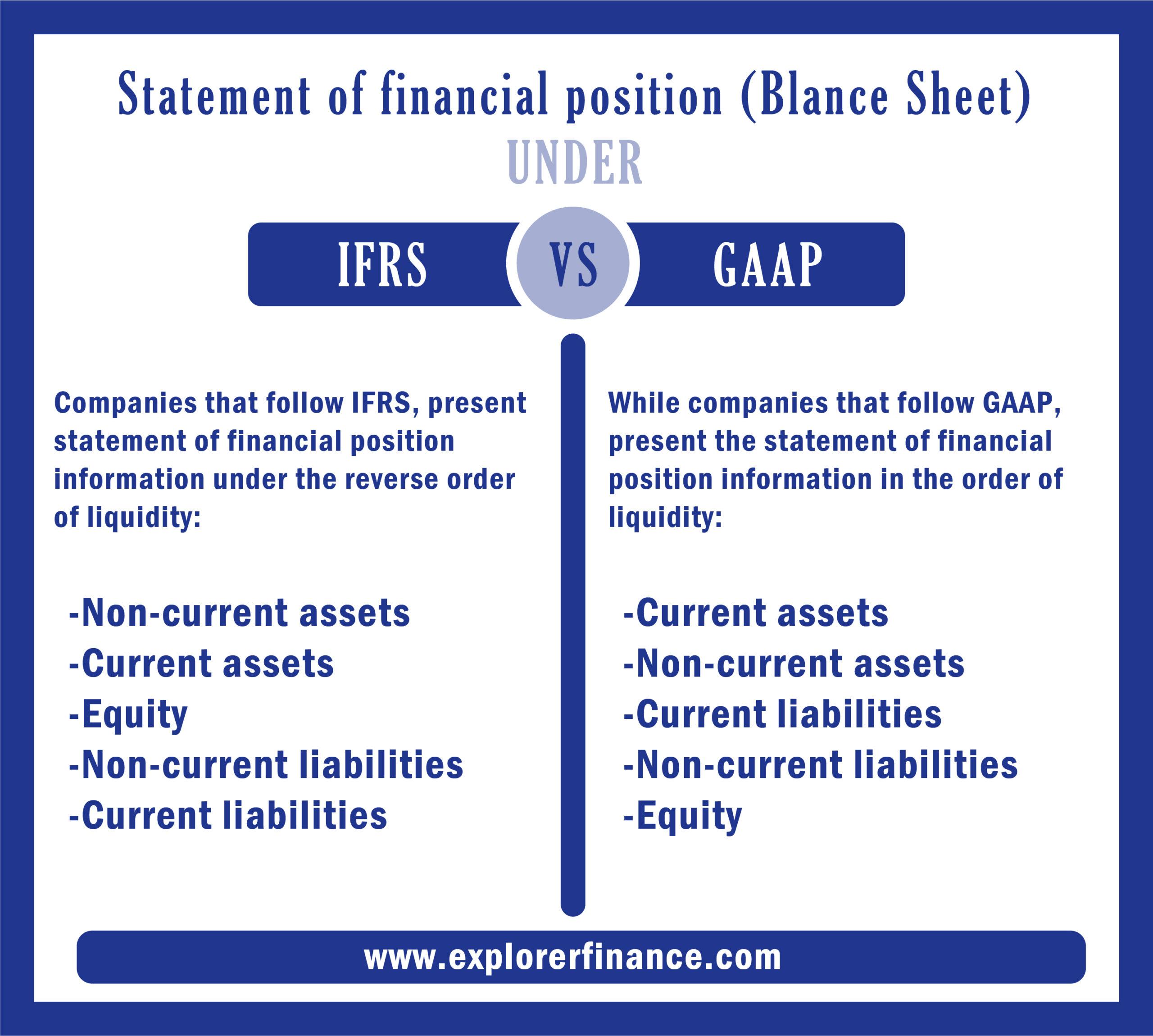 IFRS VS GAAP AND BALANCE SHEET