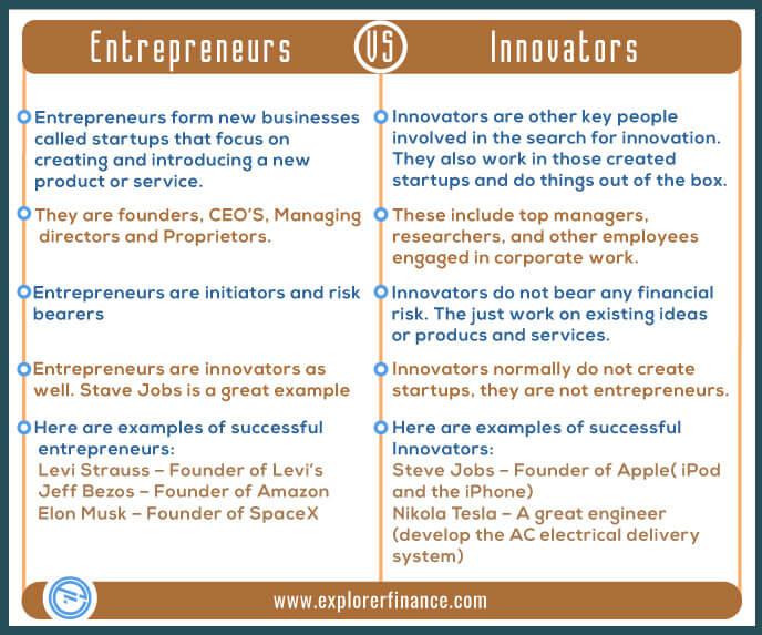 Entrepreneurs vs Innovators